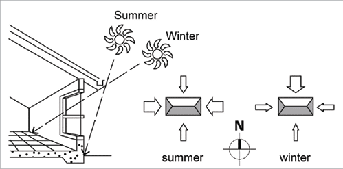 solar passive design  u0026 orientation