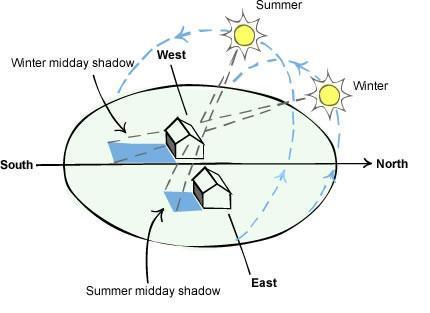 Window Treatments Amp Cross Flow Ventilation Valmadre Homes